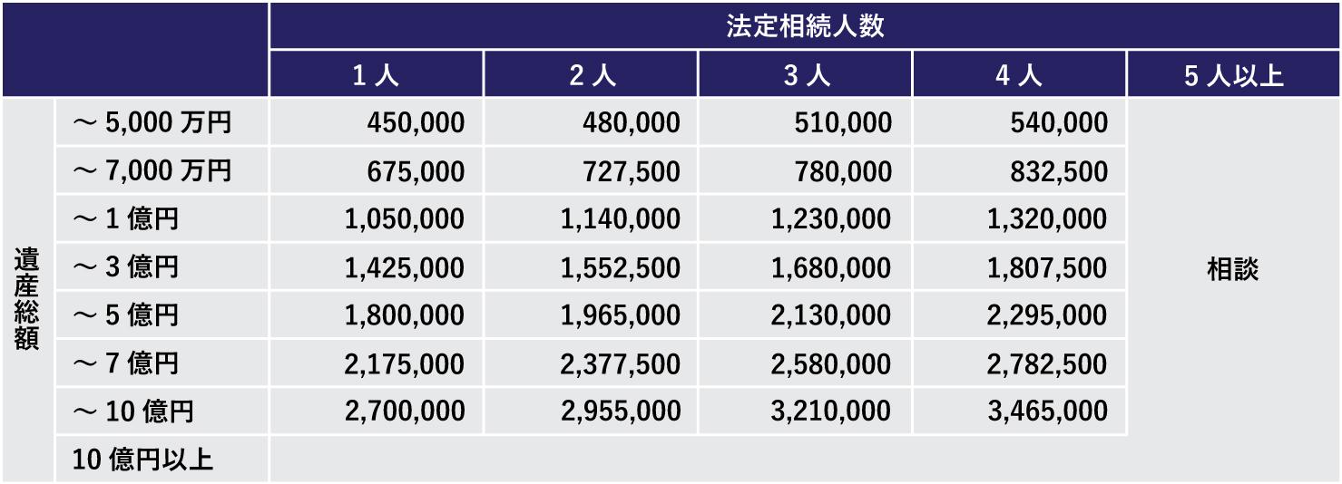 AAAグループ相続税申告サービス 料金表