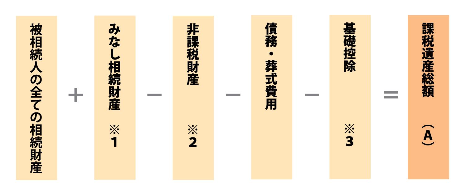 ステップ1 課税遺産総額の計算
