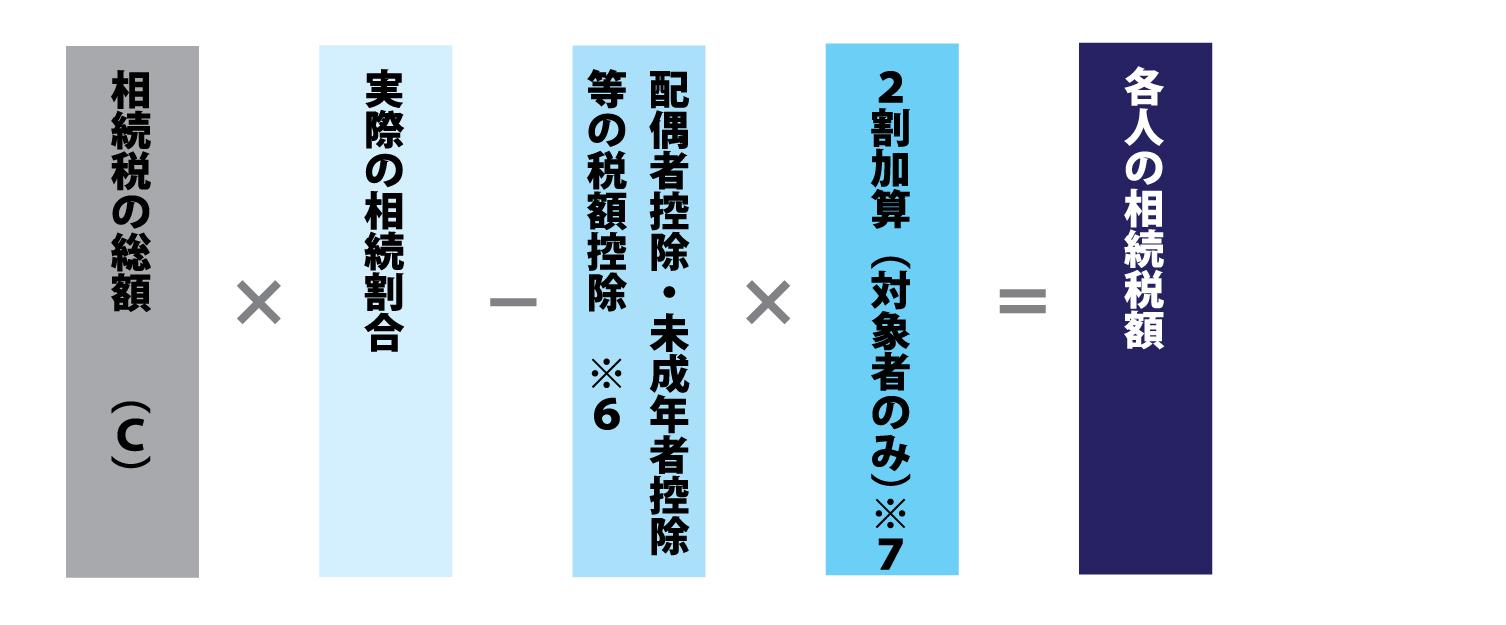 ステップ2 各人の相続税額