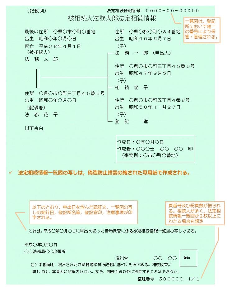 6.法定相続情報証明制度